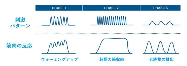 波形パターン